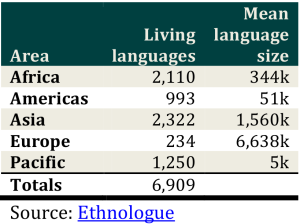Number of languages spoken in the world today