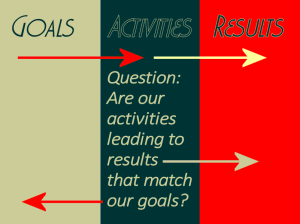 Goals, activities, results