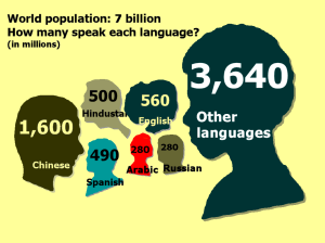 World languages graphic