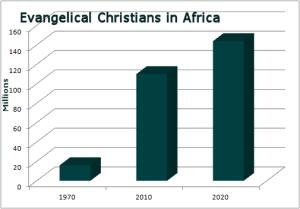Chart evangelicals in Africa