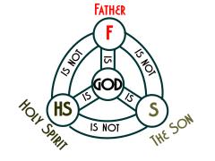 Trinity relationships